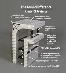 amvic difference